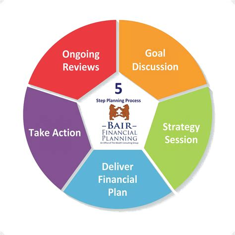 your best year a 5 step plan for achieving your most important goals books our services process