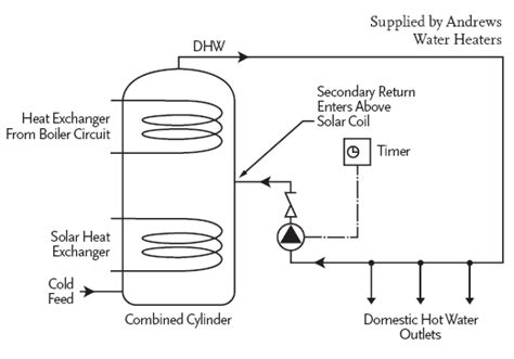 design criteria for hot water supply system module 1 solar thermal solar hot water heating cibse