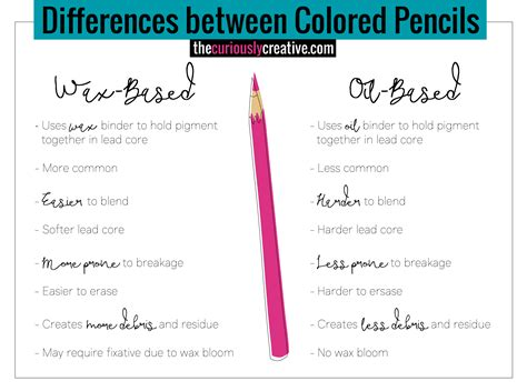 based colored pencils the ultimate beginner s guide to colored pencils the