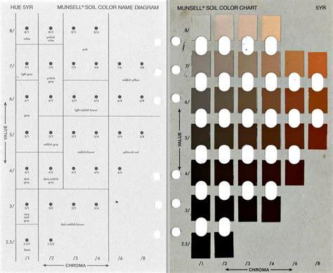 soil color munsell soil color chart from g soil s quot soil color never