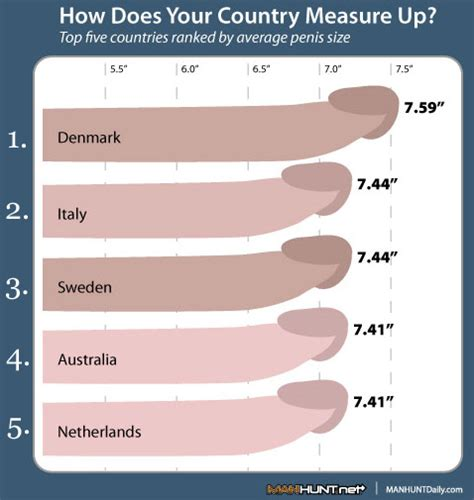 penis long world size images countries ranked by penis size pic