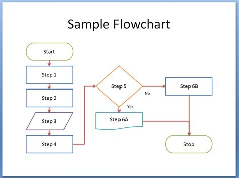 yes no flowchart template flow chart template free it resume cover letter sle