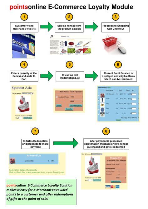 ecommerce workflow pointsonline e commerce workflow