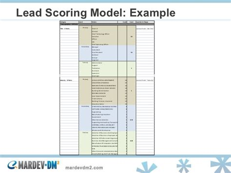 Lead Scoring Model Template Demand Generation Best Practices Lessons Learned