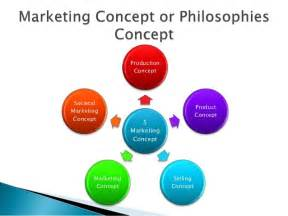 Of Marketing Evolution Of Marketing Concept