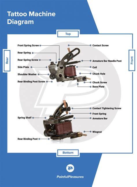 tattoo machine diagram coil machine diagram glossary painfulpleasures inc