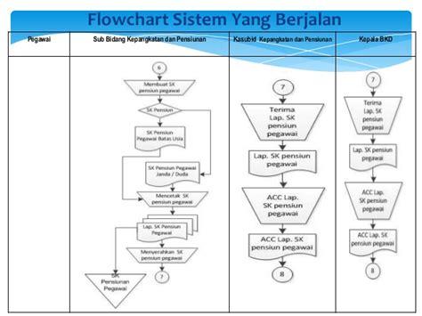 sistem layout kantor perancangan sistem informasi pensiunan pegawai pada kantor