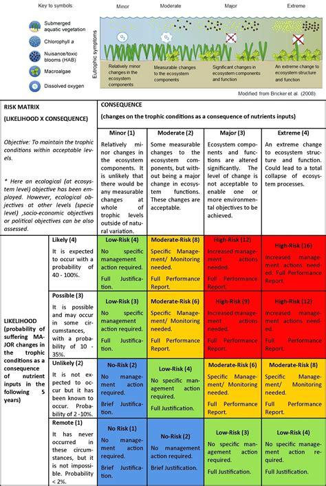 Change Risk Assessment Template Change Management Risk Assessment Template