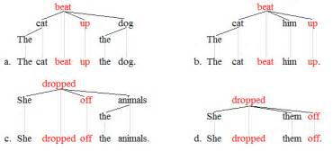 lexical item