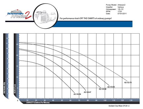 Performance Pro Plumbing by Performancepro Energy Efficient Pond Pumps