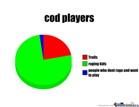 Meme Chart - cod pie chart first meme by joey murray 7334 meme center