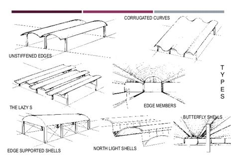 Gambrel Roof by Folded Plates Types