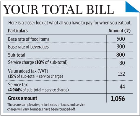 sle invoice with vat and service tax eating out and the various taxes that you have to pay
