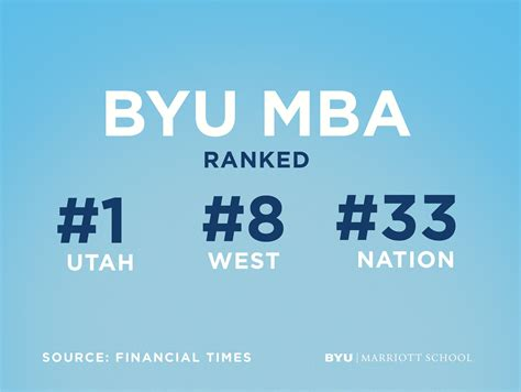Byu Mba by Byu Marriott School Of Business News Byu Mba Jumps Up