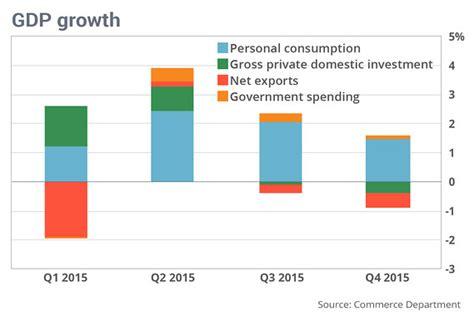 Marketwatch Economic Calendar U S Fizzles In The Fourth Quarter Marketwatch