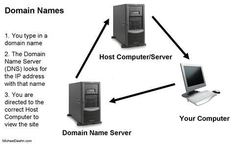 dns domain  server improve  knowledge