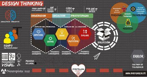 lee hanson design thinking website design thinking en la educaci 243 n innovar o ser cambiado