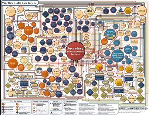 complicated flowchart simplifying the complexity of healthcare 171 icosystem