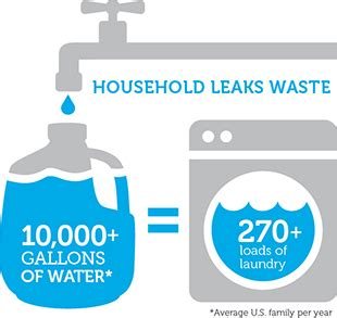 how many gallons of water does the average bathtub hold water conservation tips facts