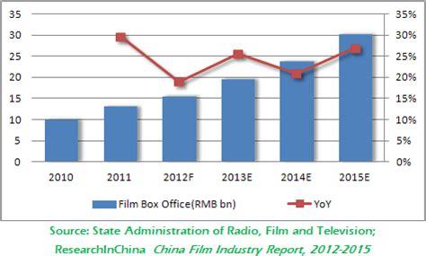 china film quota 2015 china film industry report 2012 2015 researchinchina