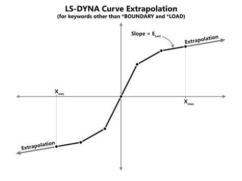 curve setter definition extrapolation