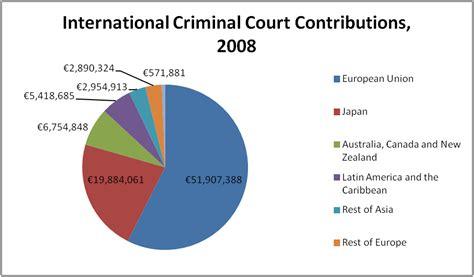 Criminal Judiciary Search File International Criminal Court Contributions 2008 Png