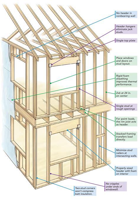 Center Island Kitchen 24 in on center framing fine homebuilding