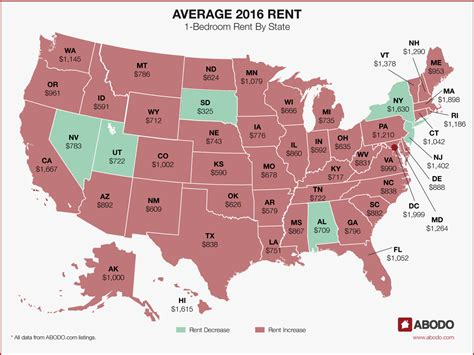 average cost of a 1 bedroom apartment abodo annual rent report 2016 in review