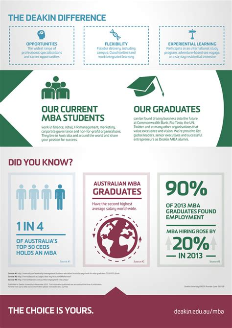 Deakin Mba Ranking by Deakin Business School Which Mba Is Right For You