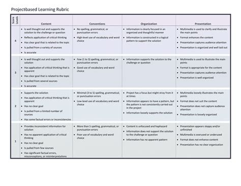 project based learning rubric template for word 2013