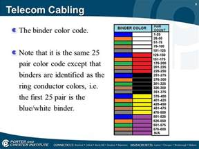 25 pair color code 25 pair color code and high count cables ppt