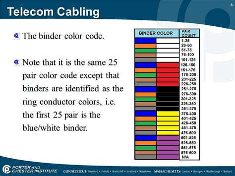cable color code 25 pair color code and high count cables ppt