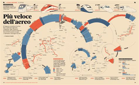 is design information infographics design is history