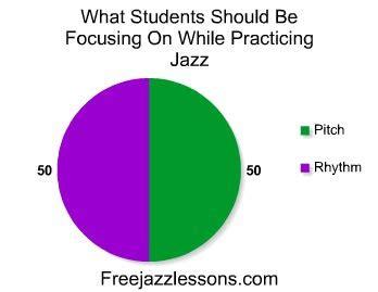 jazz rhythm how to practice jazz rhythm how to practice this skill