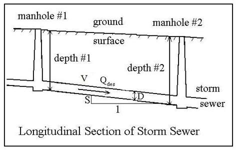 sewer hydraulic design with excel spreadsheets