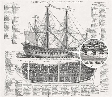 online blueprints free art download a ship of war of the third rate primer