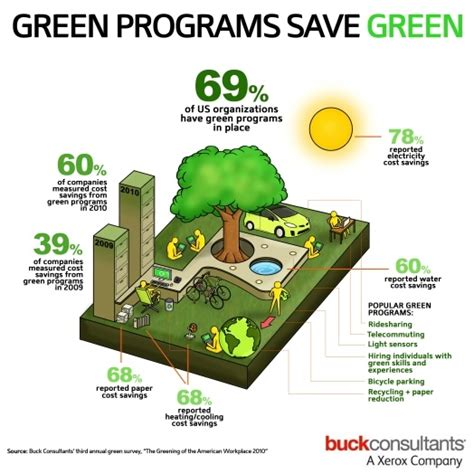 Pin Mpg Hijau the cost savings of sustainability in the workplace it s so easy being green