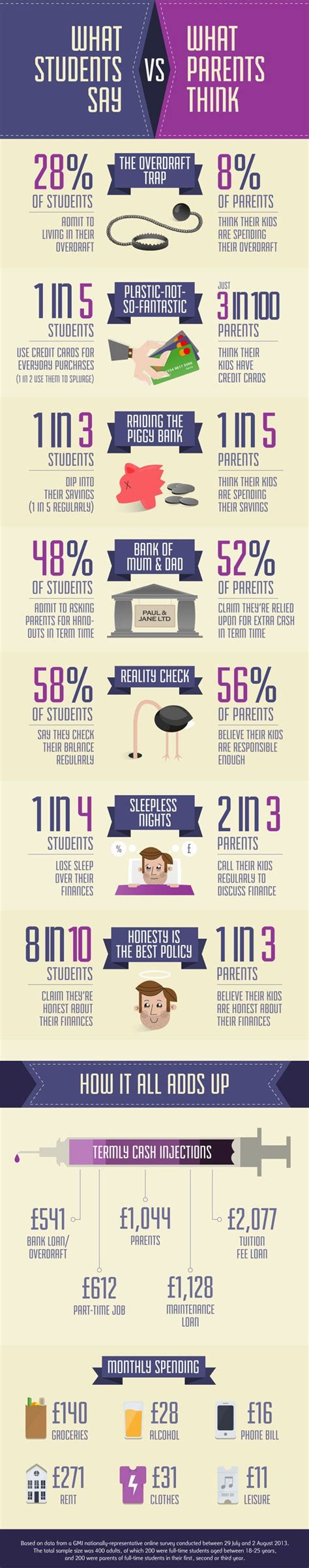 Natwest Surveys For Money - natwest the truth about student spending infographic university pinterest