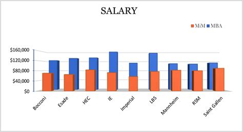 State Mba Salary by Starting Salaries In Business How Much Can You Make
