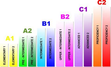 test di inglese b2 calendario dei corsi di certificazione inglese pet b1