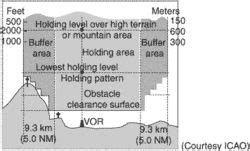 holding pattern thesaurus buffer area article about buffer area by the free dictionary