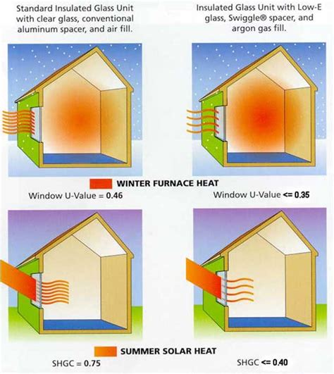 how to keep room cold in summer green building 101 energy atmosphere keeping cool and staying warm inhabitat green