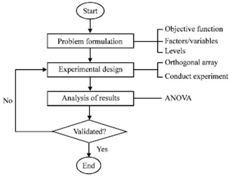 design of experiment using taguchi approach selection of rgp optimization variables using taguchi method