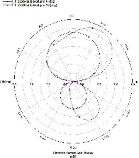 radiation pattern shape slotted plus shape microstrip antenna with enhanced bandwidth