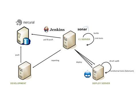 continuous integration diagram drupal continuous integration