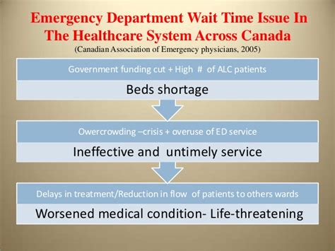 emergency room wait times proposed actions to improve waiting times at the emergency