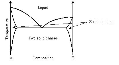solid solution phase diagram doitpoms tlp library solid solutions exsolution