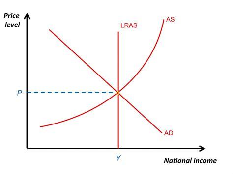 aggregate demand aggregate supply diagram aggregate supply and macroeconomic equilibrium 187 revisionguru