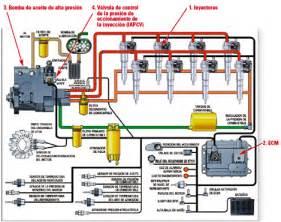 laboratorio de inyecci 243 n diesel naval inyectores