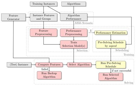 photo layout algorithm machine learning for automated algorithm design